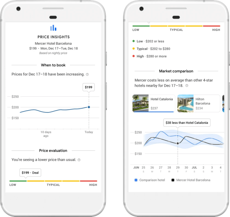 Google Hotel Search Price Insights