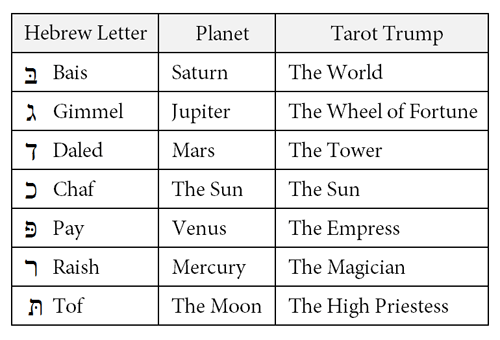 hebrew double letters planets tarot trumps