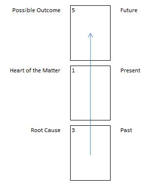 celtic cross tarot spread layout vertical past present future