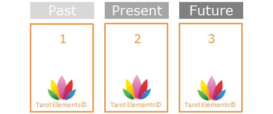 simple past, present, future tarot spread