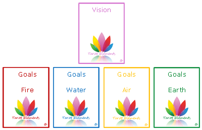 tarot elements vision spread goal cards