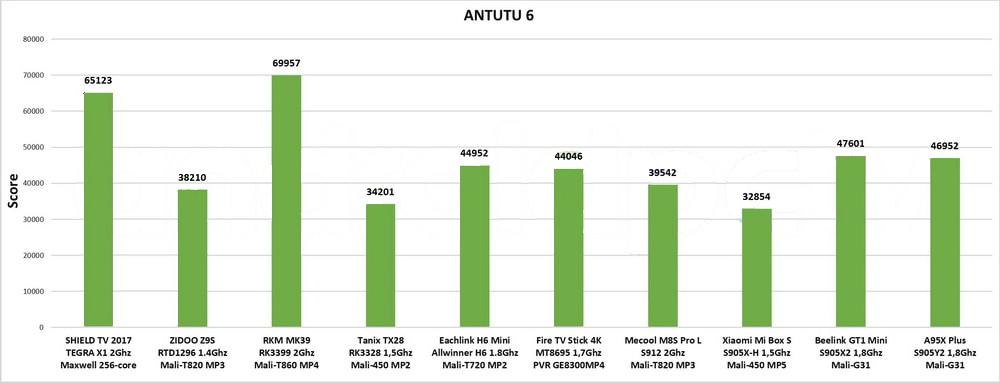 الاداء Antutu