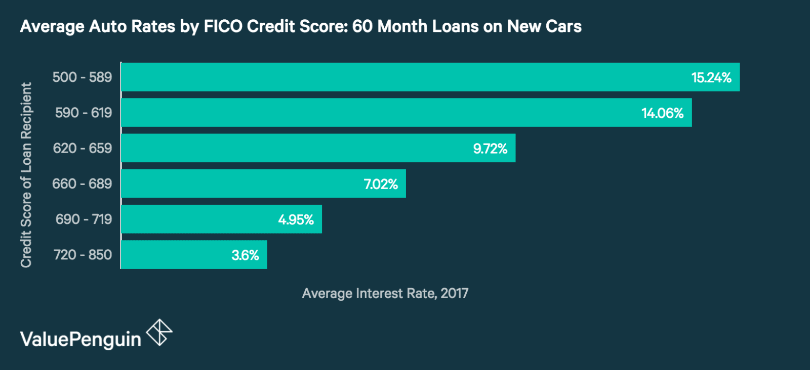 Personal Loans Low Interest Rates