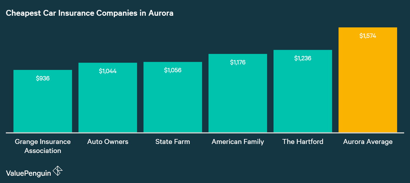 This graph shows the five auto insurance providers in Aurora with the best average annual rates.