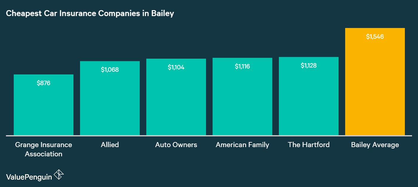 Here are the five companies in Bailey with the best average annual rates for basic liability protection