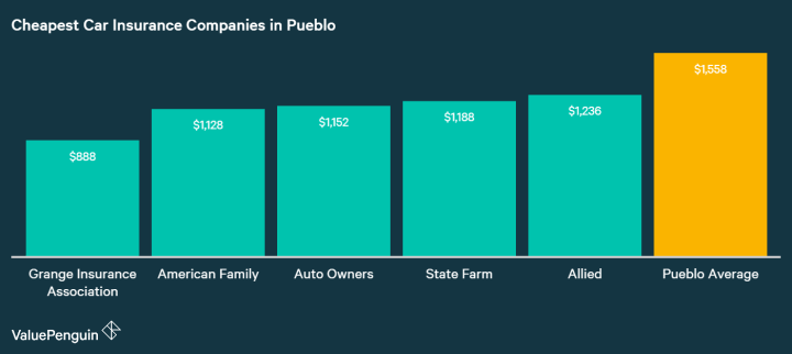Here are the names of the cheapest auto insurance providers in Pueblo, and their average annual rates