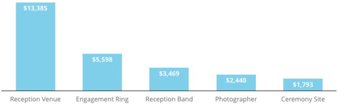 How Much Does It Cost To Print 100 Wedding Invitations
