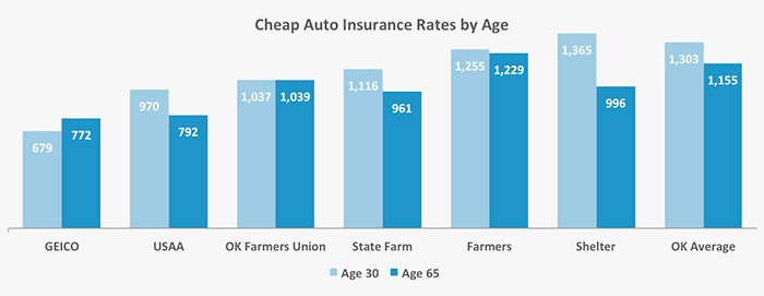 Car Insurance Group 2