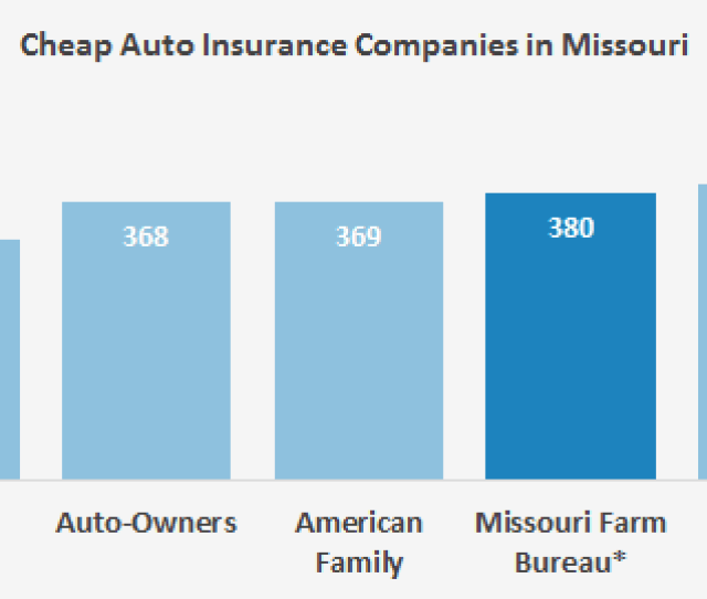 This Graph Shows The Six Companies In Missouri With The Best Car Insurance Rates For Our