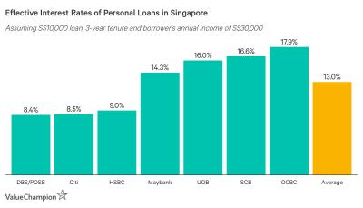 Best Personal Loans 2019 | ValueChampion Singapore