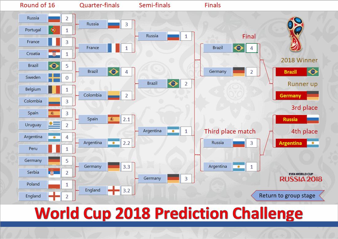 World Cup Prediction Sheets Prediction Game Of World