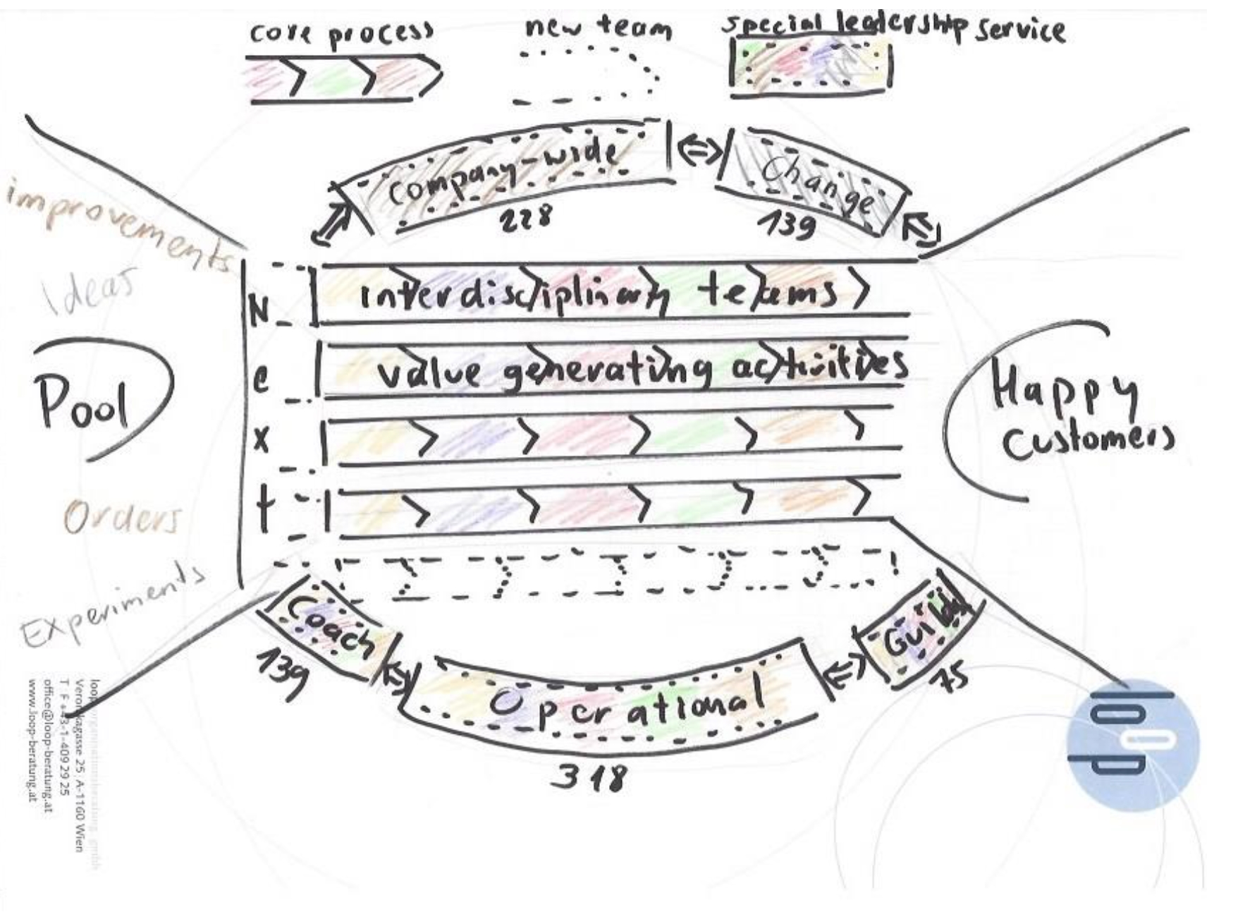 The Computest Story The Transformation To An Agile Enterprise