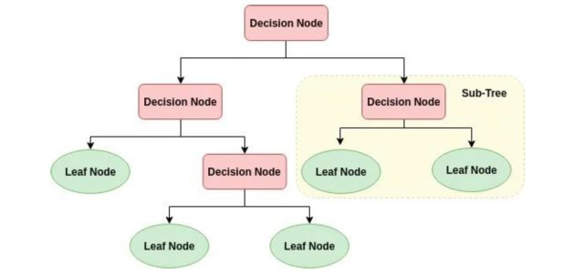 Decision Tree classification approach