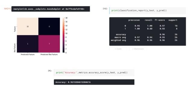 Classification model confusion matrix, accuracy
