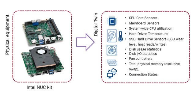 Digital Twin of Intel NUC Kit