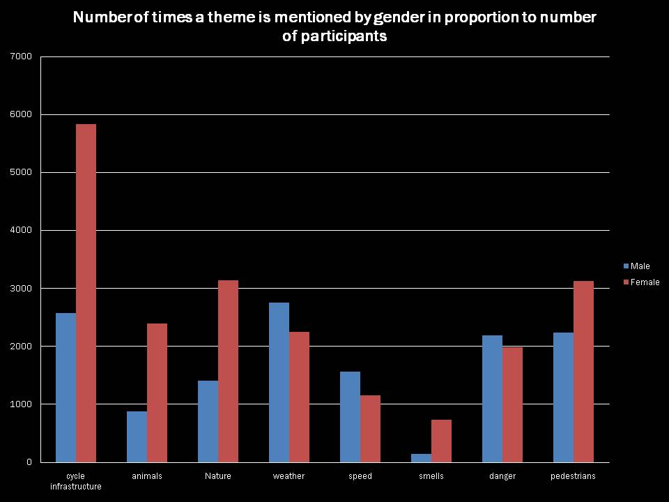 A graph showing themes discussed against the gender of the speaker