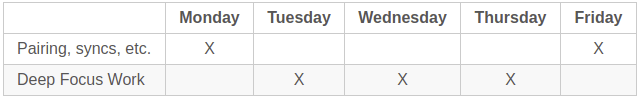 Maker Schedule - Buffer