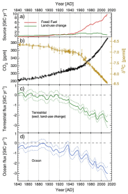 CO2 and δ13C from direct air sampling at Cape Grim, and Law Dome ice and firn; and fluxes since 1840 for the main carbon sources and sinks.