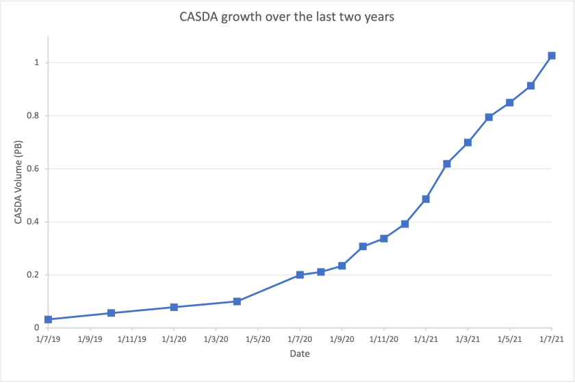 casda growth over last two years