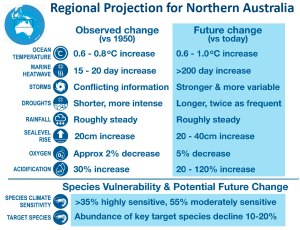 Thumbnail for Northern Regional Climate Summary