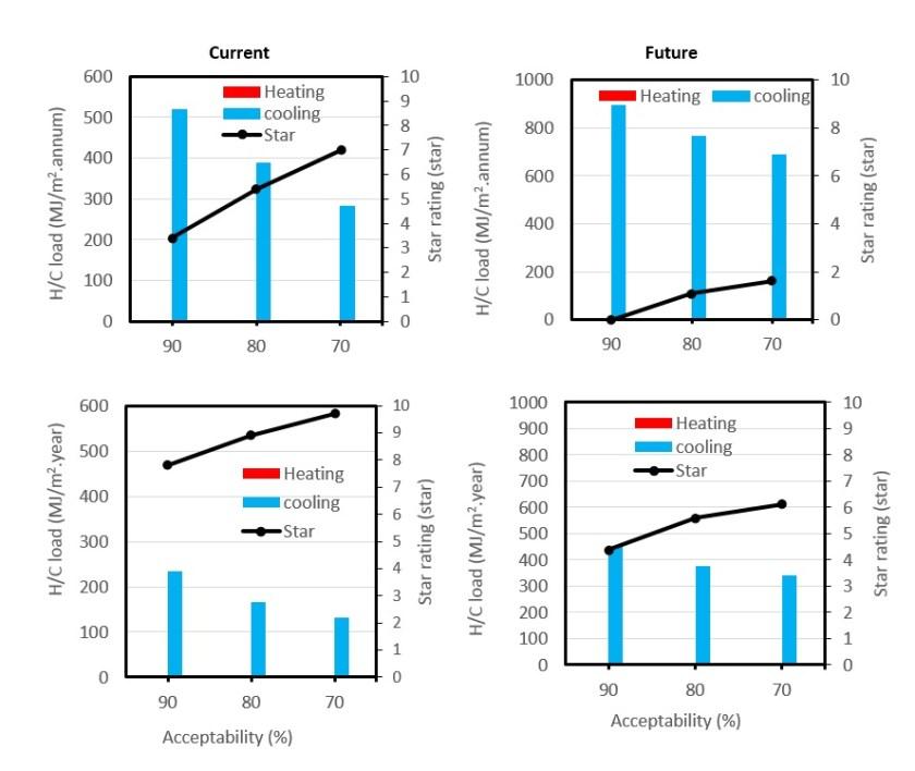 Impact analysis of thermal comfort