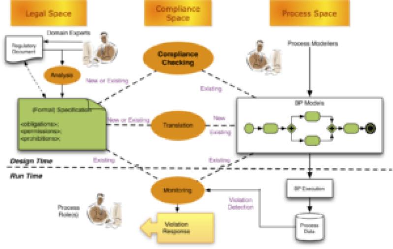 compliancespace