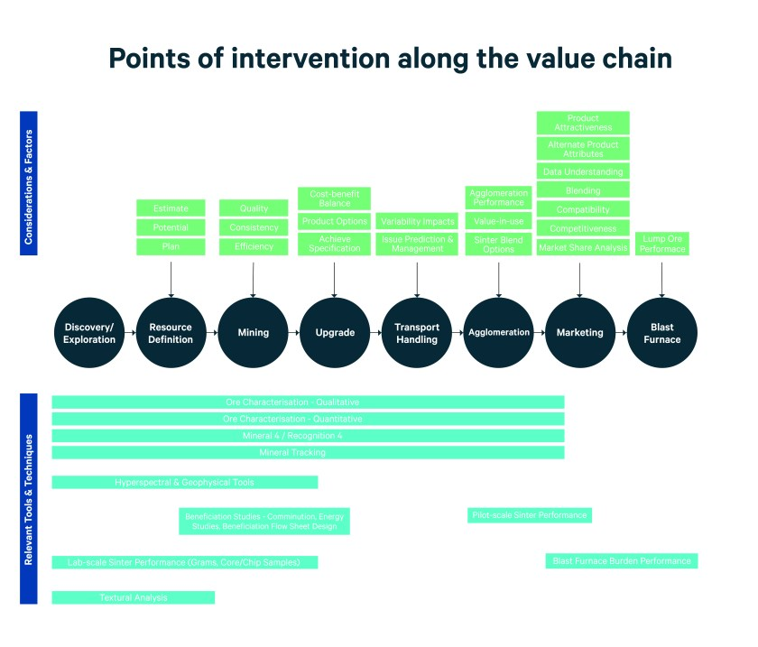 Chart showing minerals value chains from discovery through to blast furnace outlining points of intervention where ore complexity has an impact and is overcome in the process