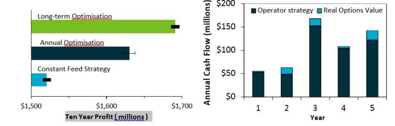 Figure 3: The ten year profits determined for case study 1 (left) and the annual cash flow for case study 2 (right).