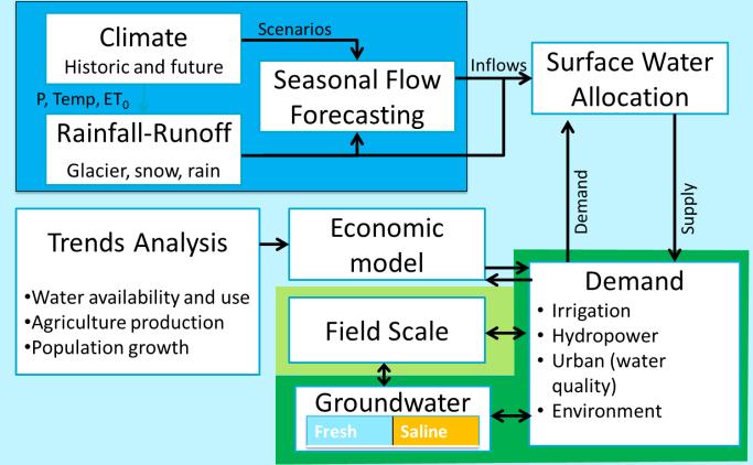 integrated-modelling-framework