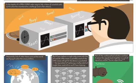 This infographic explains how WiFi technology was created and how it actually works