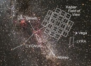 NASA's Kepler Field of View