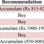 Monthly Stock Portfolio Recommendation June 2016