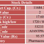 Ajanta Pharma Ltd. Tecno-Funda Report (01-Dec-2015)