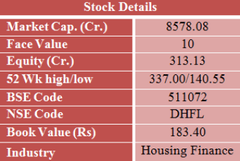 DHFL stock details