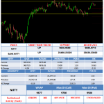NARROW RANGE DAY IN NIFTY, BANK NIFTY SUGGESTS EXPANSION