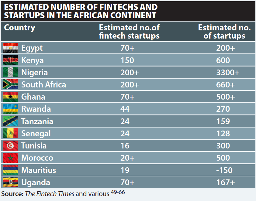 SSA statistics  on number of Fintechs and Startups