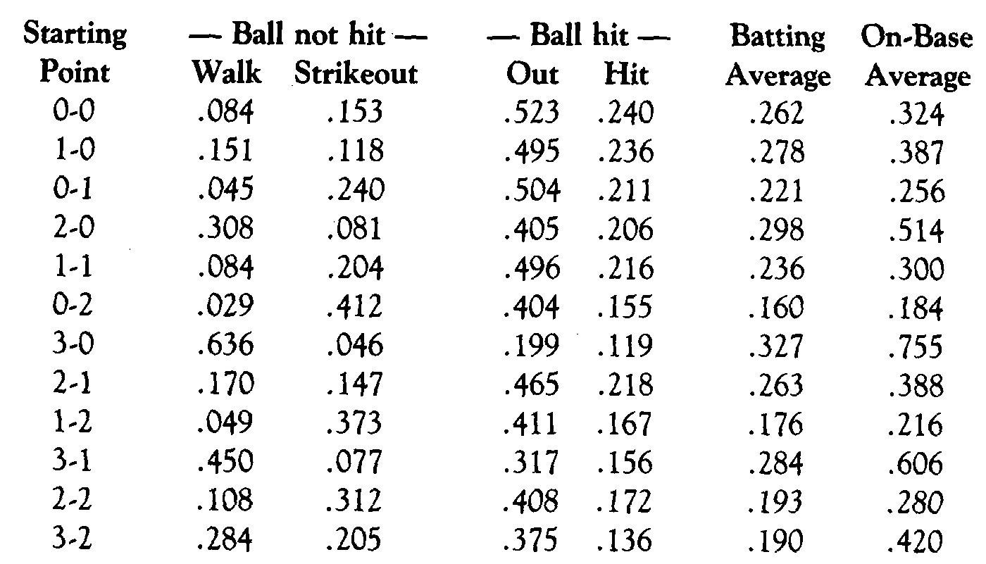 How To Figure Batting Average In Baseball