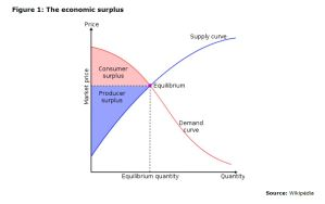 Figure 1: The economic surplus