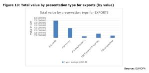 Figure 13: Total value by presentation type for exports (by value)