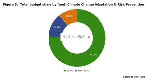 Figure 3: Total budget share by fund: Climate Change Adaptation & Risk Prevention