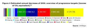 Figure 4: Estimated annual decrease of GHG: overview of programme targets (tonnes of CO2 equivalent)