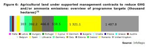 Figure 6: Agricultural land under supported management contracts to reduce GHG and/or ammonia emissions: overview of programme targets (thousand hectares)