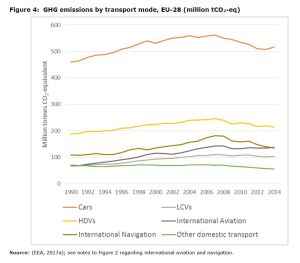 Figure 4 GHG emissions by transport mode, EU-28 (million tCO2-eq)