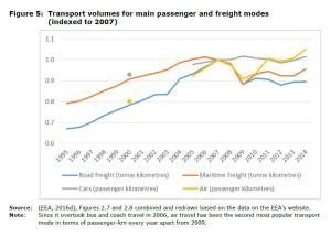 Figure 5 Transport volumes for main passenger and freight modes (indexed to 2007)