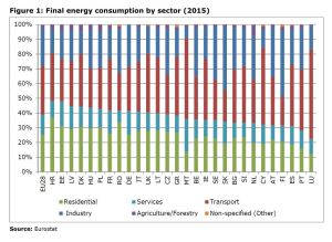 Figure 1: Final energy consumption by sector (2015)
