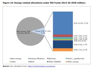 Figure 10: Energy-related allocations under ESI Funds 2014-20 (EUR million)
