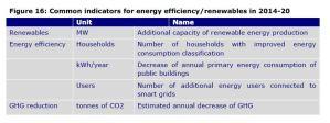 Figure 16: Common indicators for energy efficiency / renewables in 2014-20