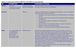 Figure 17: Indicators for EE and RES FIs in the 2007-13 case study OPs [part 1]