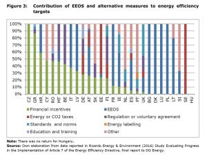 Figure 3: Contribution of EEOS and alternative measures to energy efficiency targets