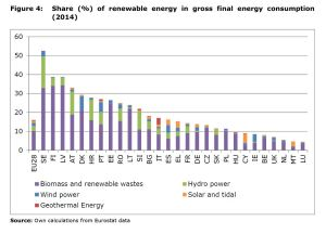 Figure 4: Share (%) of renewable energy in gross final energy consumption (2014)